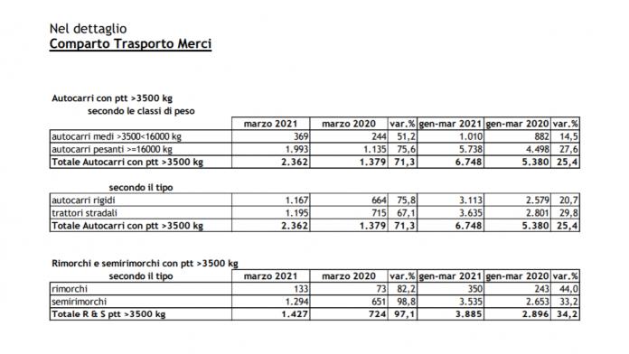mercato autocarri marzo 2021