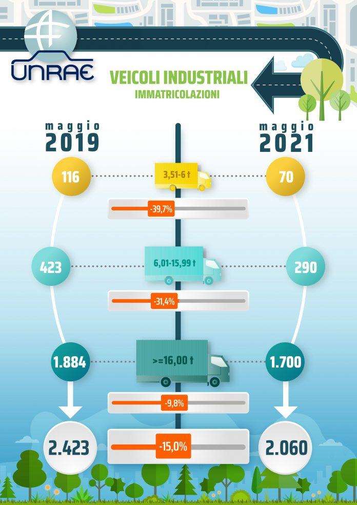 mercato veicoli industriali maggio 2021