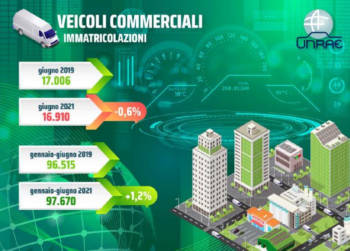 veicoli commerciali mercato giugno 2021
